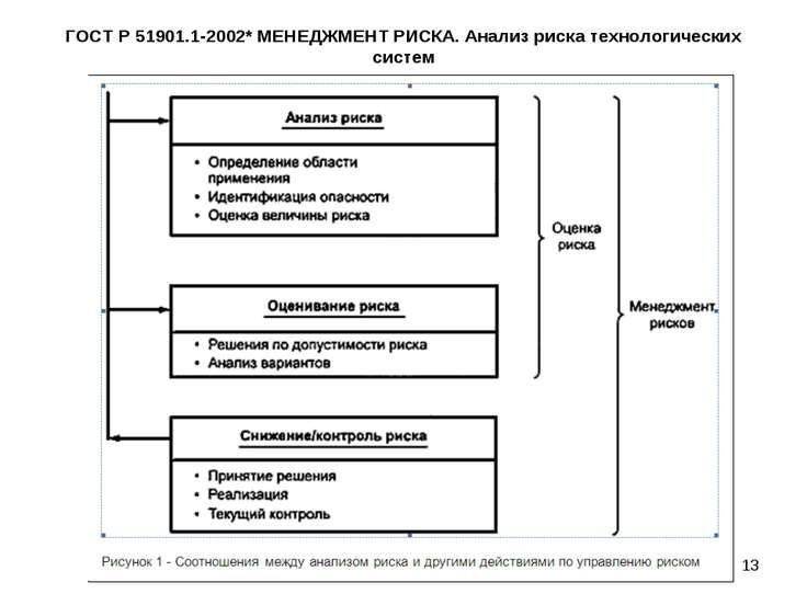 ГОСТ Р 51901.1-2002* МЕНЕДЖМЕНТ РИСКА. Анализ риска технологических систем *