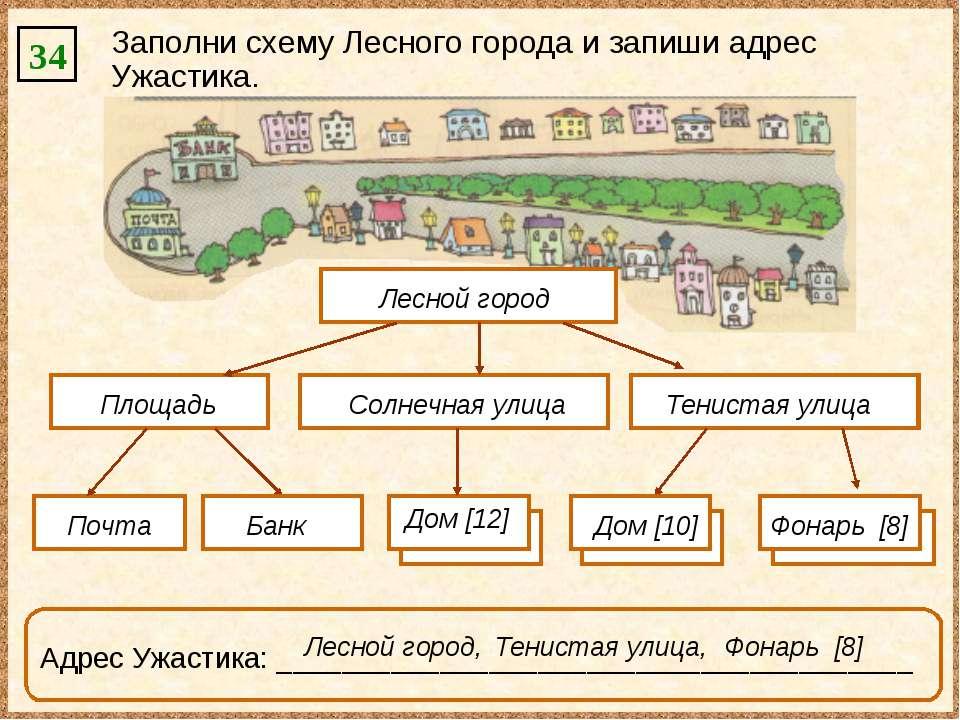 34 Заполни схему Лесного города и запиши адрес Ужастика. Лесной город Площадь...