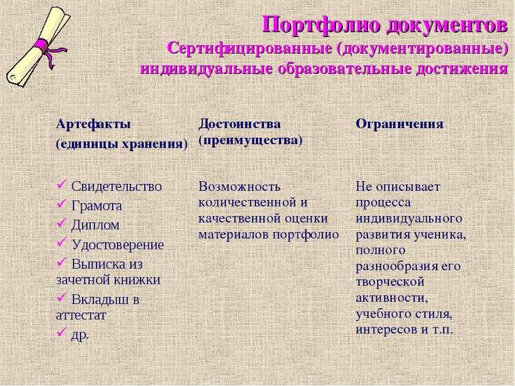 Портфолио документов Сертифицированные (документированные) индивидуальные обр...