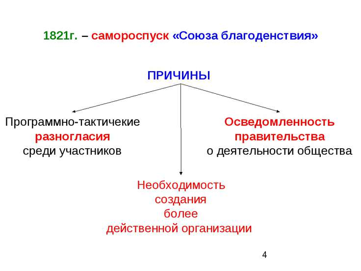 1821г. – самороспуск «Союза благоденствия» ПРИЧИНЫ Программно-тактичекие разн...