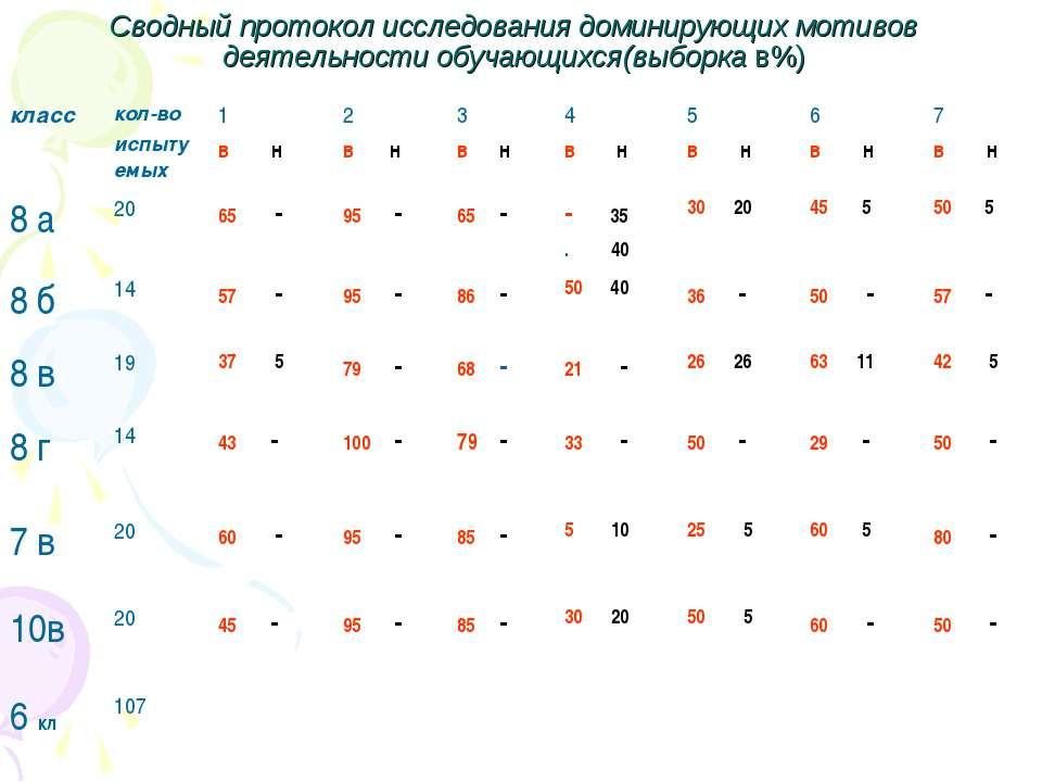 Сводный протокол исследования доминирующих мотивов деятельности обучающихся(в...