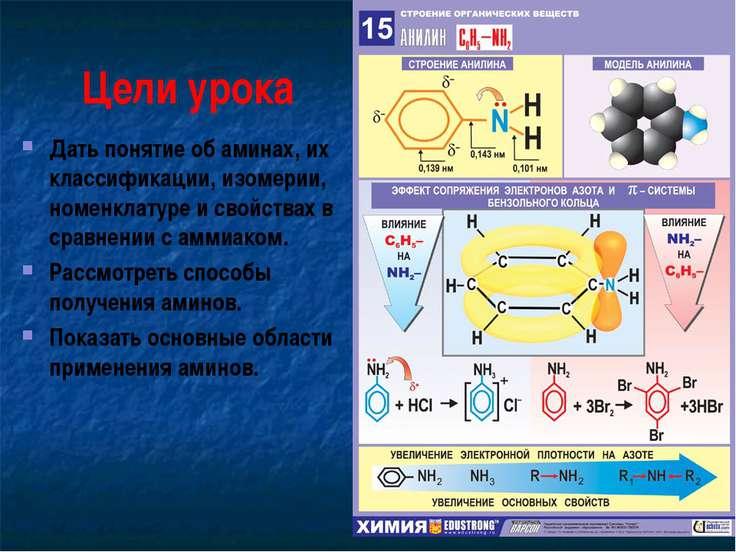 Цели урока Дать понятие об аминах, их классификации, изомерии, номенклатуре и...