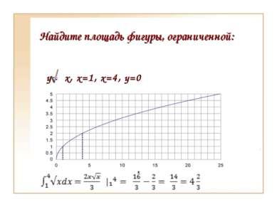 Найдите площадь фигуры, ограниченной: y= x, x=1, x=4, y=0