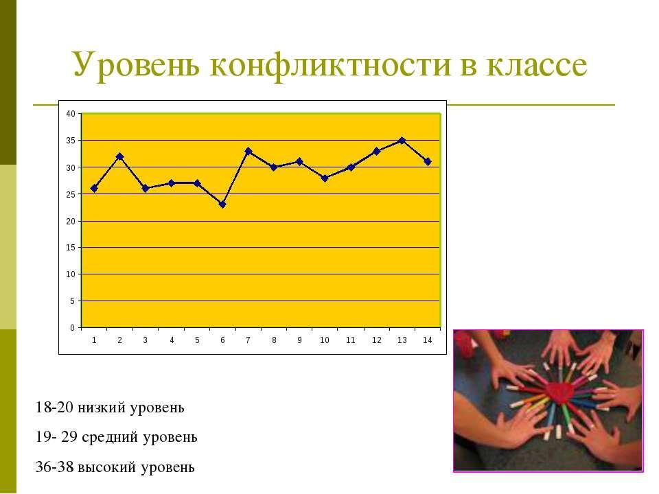 Уровень конфликтности в классе 18-20 низкий уровень 19- 29 средний уровень 36...