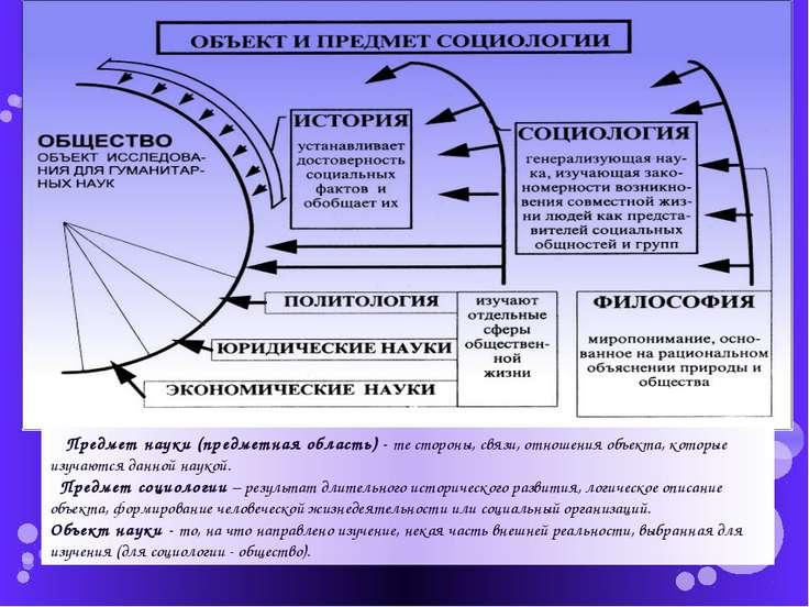 Предмет науки (предметная область) - те стороны, связи, отношения объекта, ко...