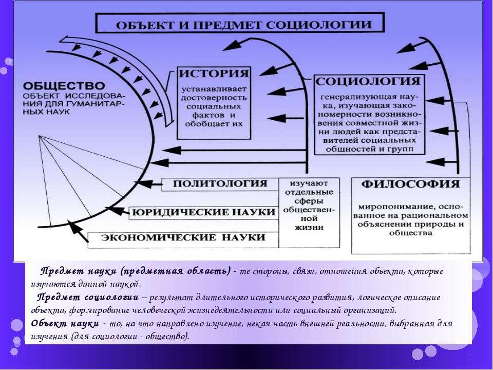 составляющие социологии схема