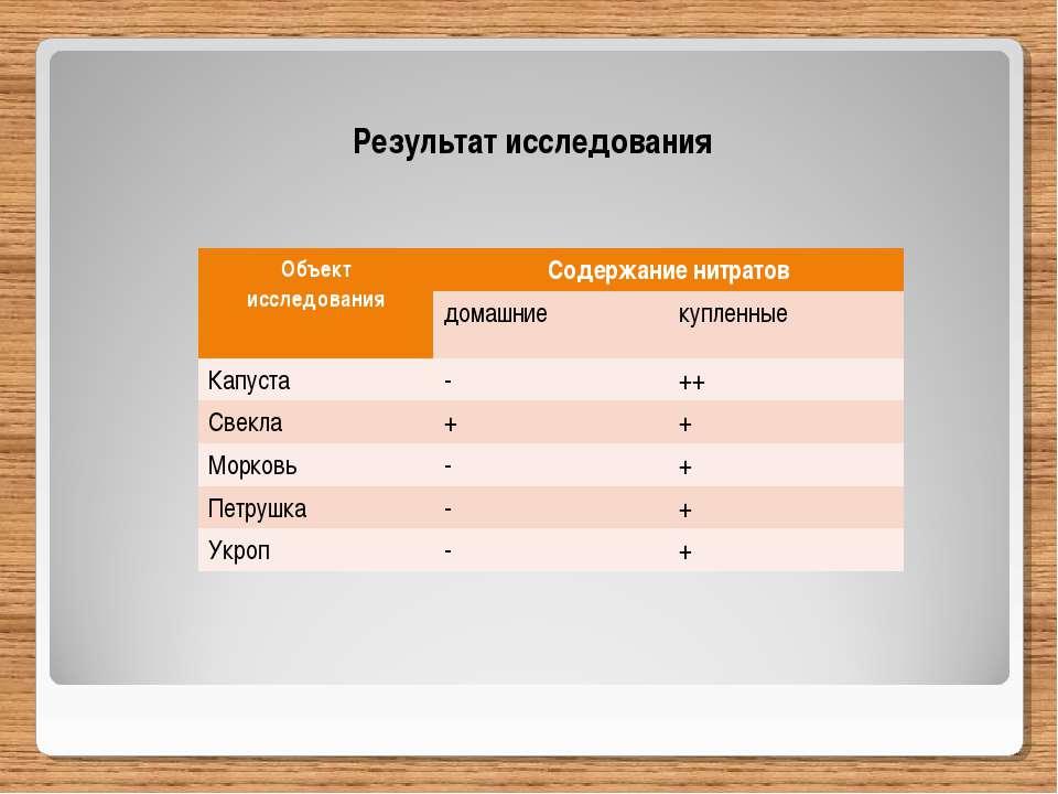 Результат исследования Объект исследования Содержание нитратов домашние купле...