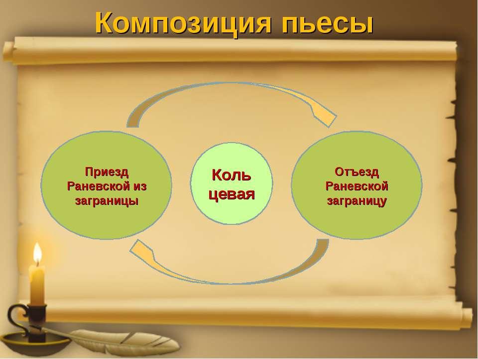 Композиция пьесы Кольцевая Опоздание к приходу поезда («забыли» Лопахина) Опо...