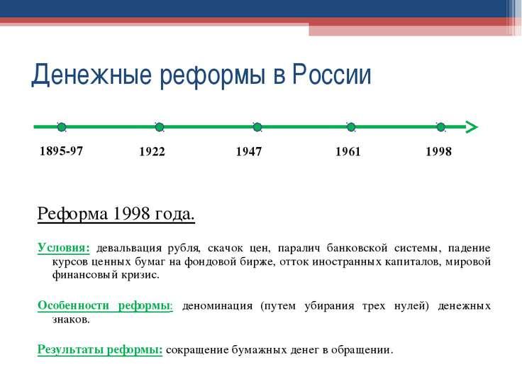 Денежные реформы в России Реформа 1998 года. Условия: девальвация рубля, скач...