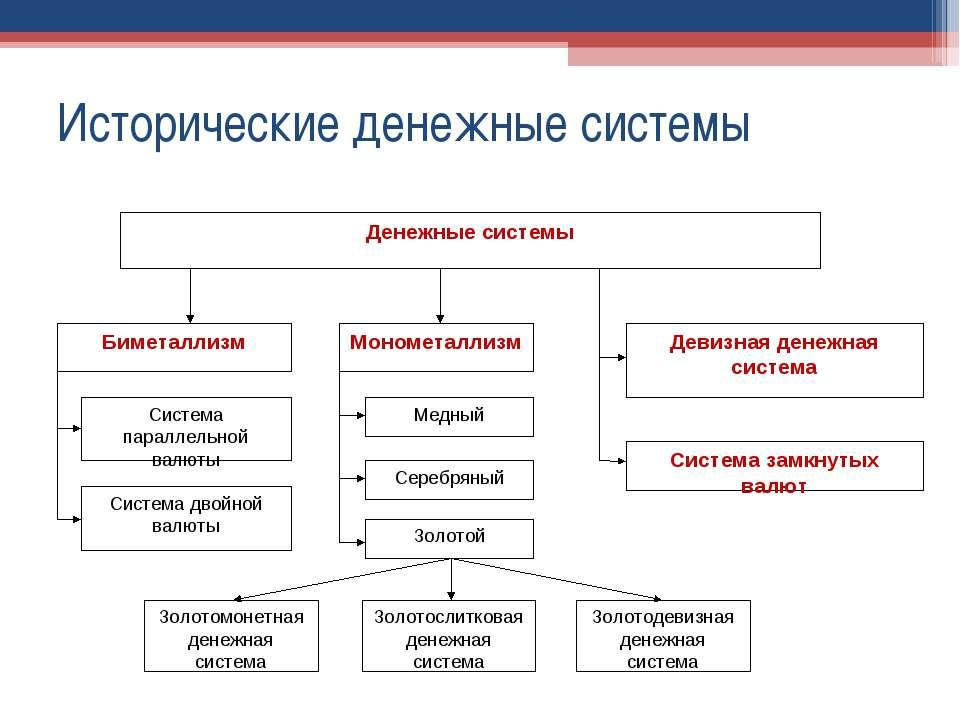 Исторические денежные системы
