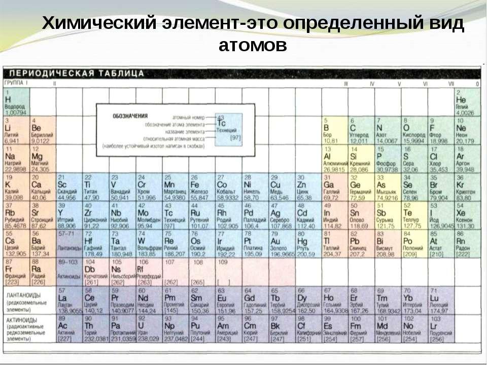 Химический элемент-это определенный вид атомов