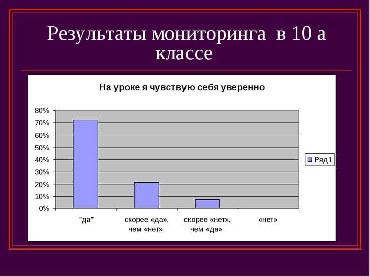 Результаты мониторинга в 10 а классе