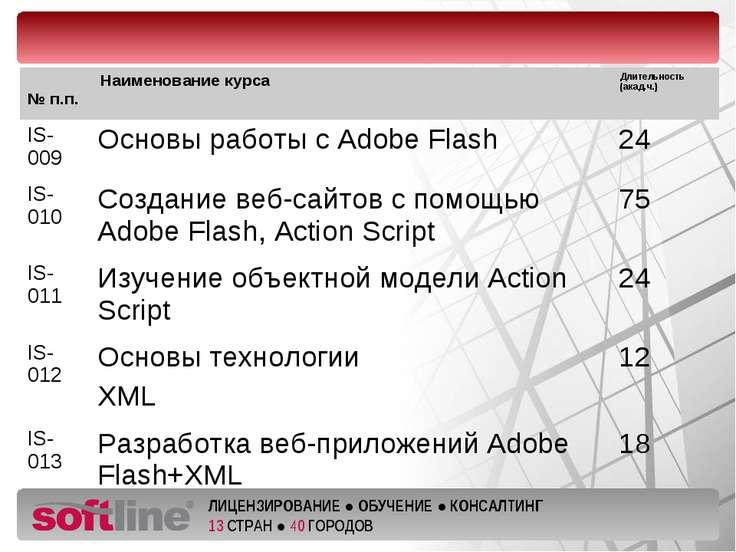 № п.п. Наименование курса Длительность (акад.ч.) IS-009 Основы работы с Adobe...