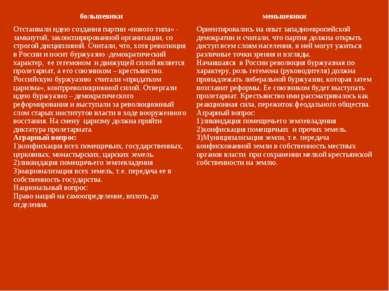 большевики меньшевики Отстаивали идею создания партии «нового типа» - замкнут...