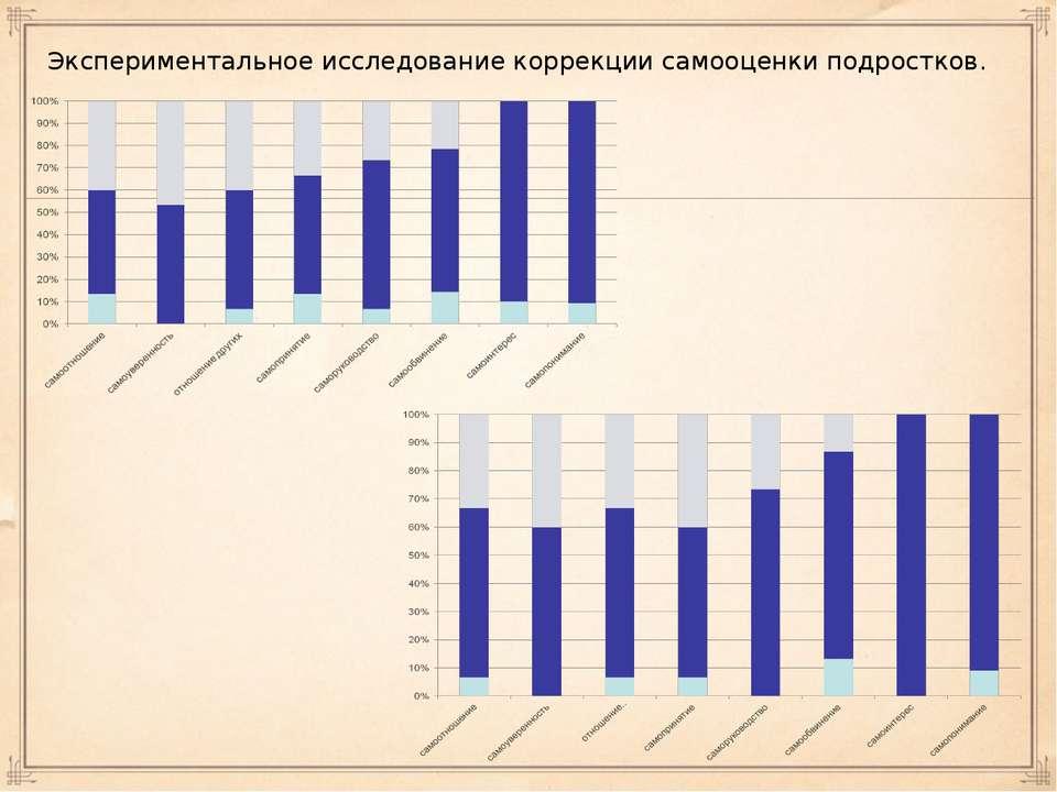 Экспериментальное исследование коррекции самооценки подростков.