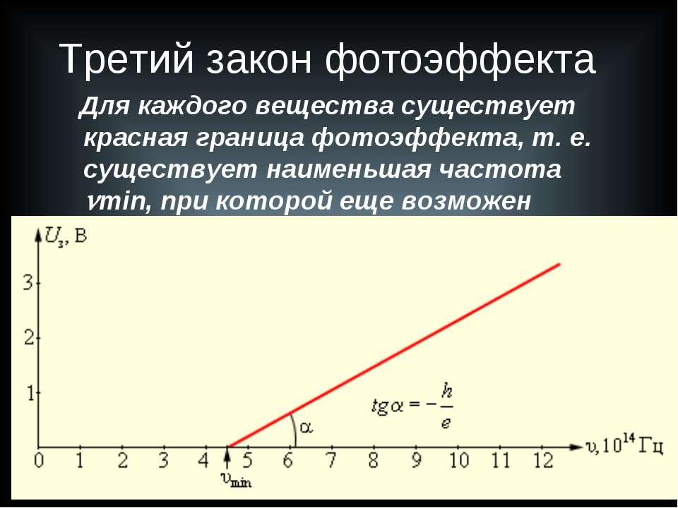 Третий закон фотоэффекта Для каждого вещества существует красная граница фото...