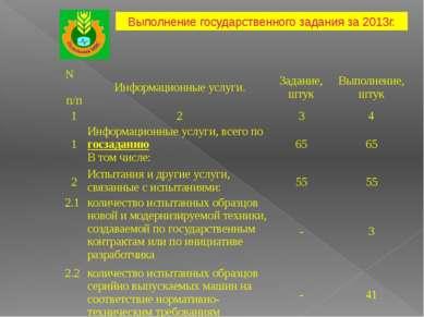 Выполнение государственного задания за 2013г. Nп/п Информационные услуги. Зад...