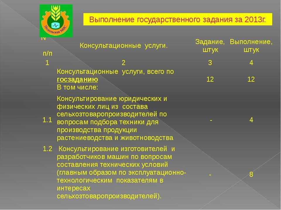 Выполнение государственного задания за 2013г. Nп/п Консультационные услуги. З...