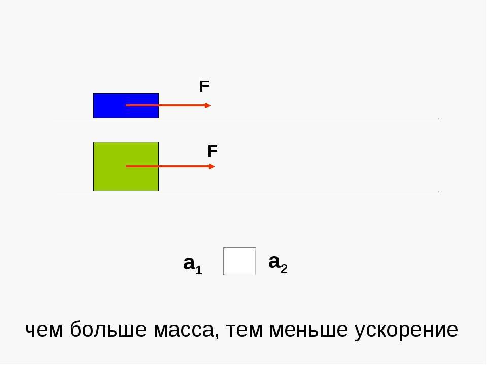 а1 а2 чем больше масса, тем меньше ускорение