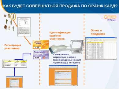 Регистрация участников Сканирование штрихкодов в аптеке Внесение данных на са...