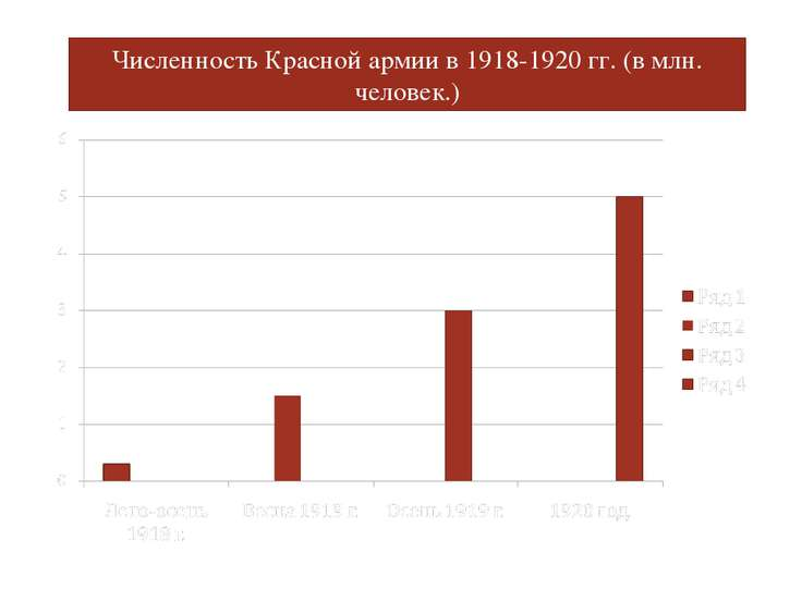 Численность Красной армии в 1918-1920 гг. (в млн. человек.)