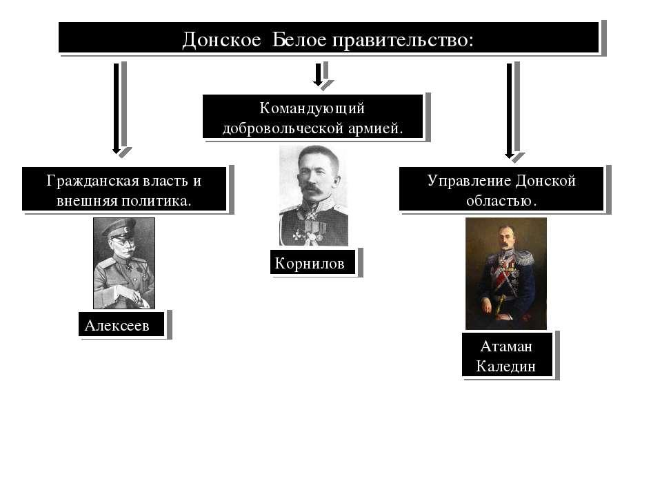 Донское Белое правительство: Командующий добровольческой армией. Корнилов Гра...