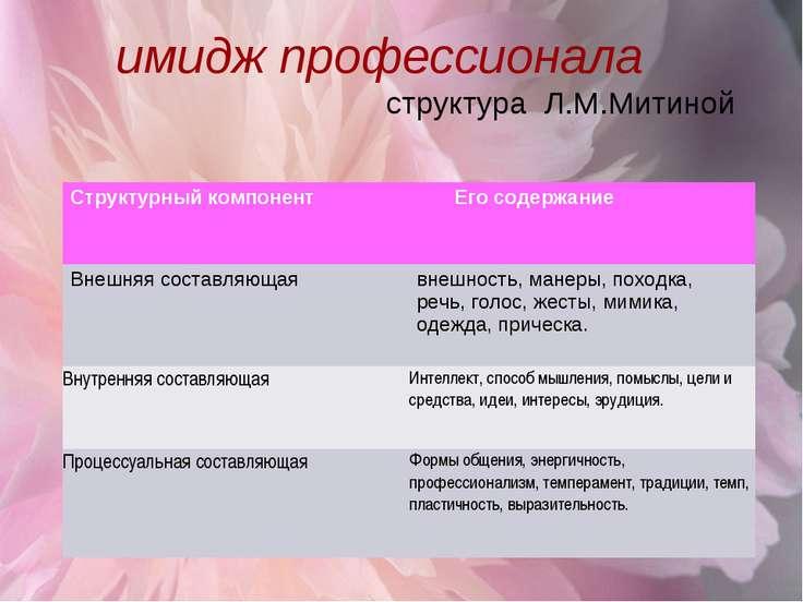 имидж профессионала структура Л.М.Митиной Структурный компонент его Его содер...