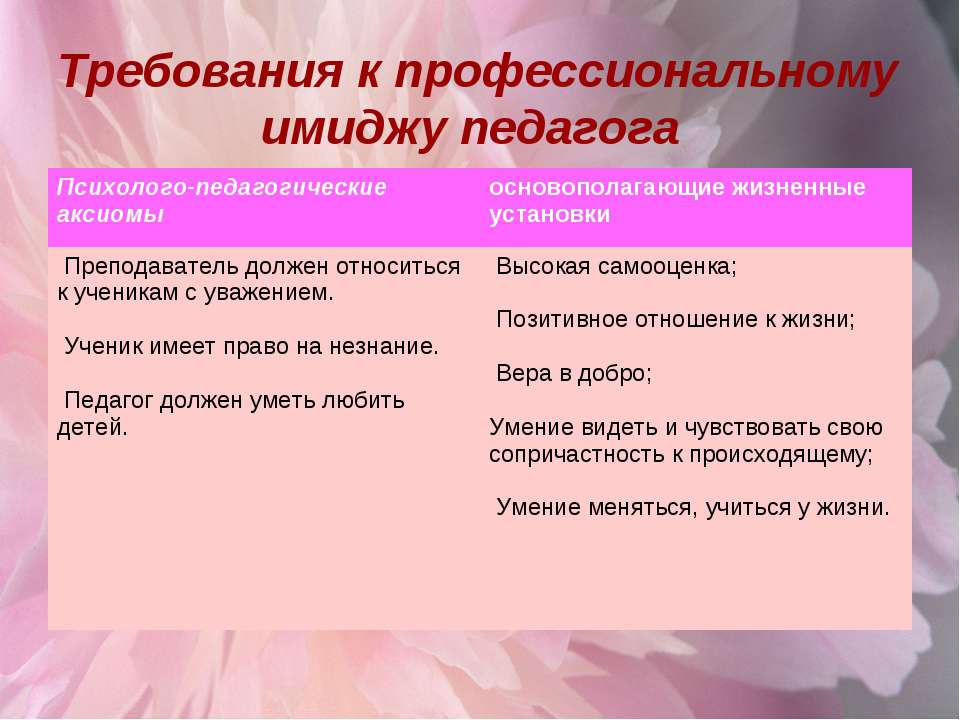 Требования к профессиональному имиджу педагога Психолого-педагогические аксио...