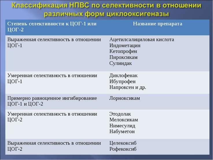 Степень селективности к ЦОГ-1 или ЦОГ-2 Название препарата Выраженная селекти...