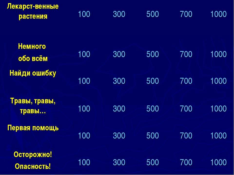 Лекарст-венные растения 100 300 500 700 1000 Немного обо всём 100 300 500 700...