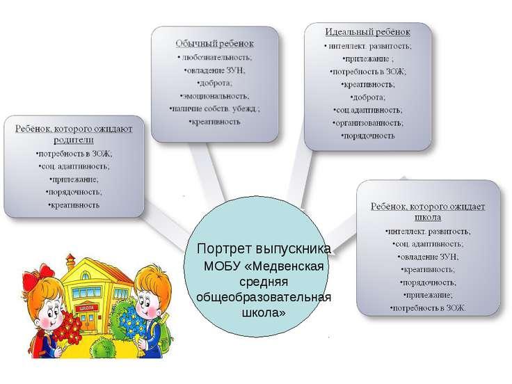 Портрет выпускника МОБУ «Медвенская средняя общеобразовательная школа»