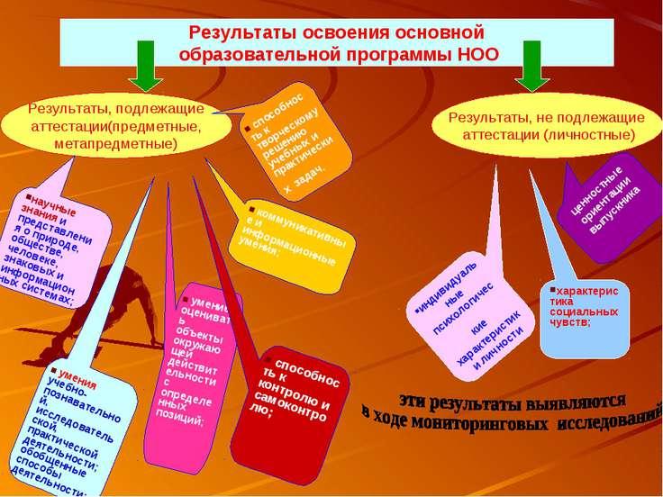Результаты освоения основной образовательной программы НОО Результаты, подлеж...