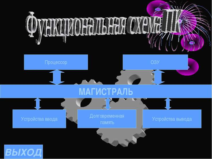 МАГИСТРАЛЬ Процессор ОЗУ Устройства ввода Долговременная память Устройства вы...