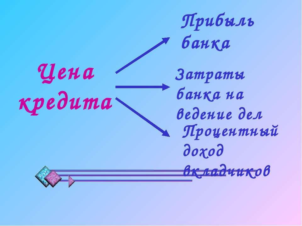 Цена кредита Прибыль банка Затраты банка на ведение дел Процентный доход вкла...