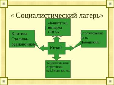 « Социалистический лагерь» Капитуляция перед Китай Критика Сталина- ревизиони...