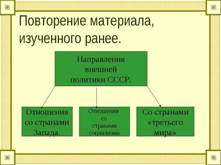 Повторение материала, изученного ранее. Направления внешней политики СССР. От...