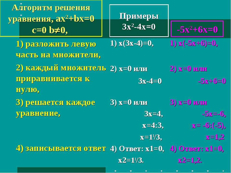 Примеры 3x2-4x=0 1) разложить левую часть на множители, 2) каждый множитель п...