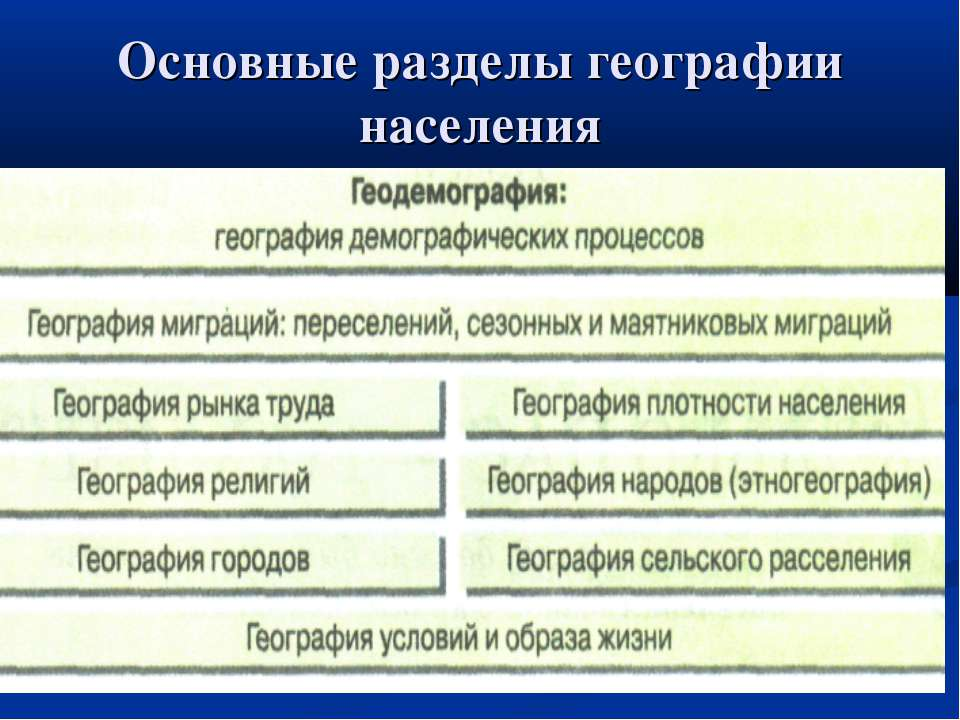Основные разделы географии населения