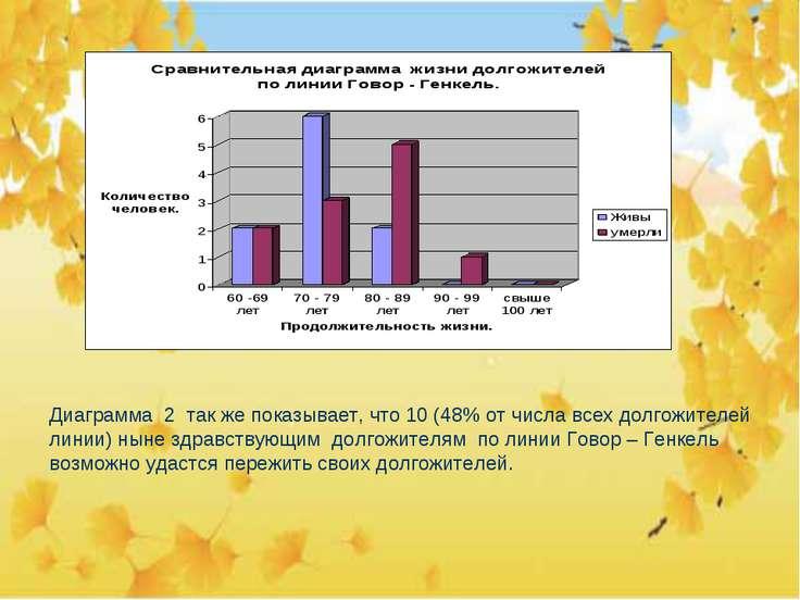 Диаграмма 2 так же показывает, что 10 (48% от числа всех долгожителей линии) ...