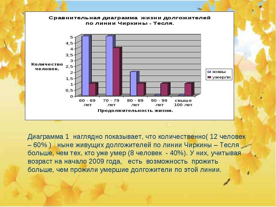 Диаграмма 1 наглядно показывает, что количественно( 12 человек – 60% ) ныне ж...