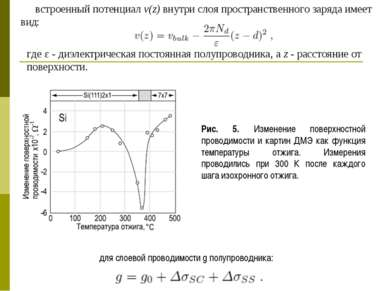 Рис. 5. Изменение поверхностной проводимости и картин ДМЭ как функция темпера...