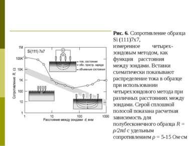 Рис. 6. Сопротивление образца Si (111)7x7, измеренное четырех- зондовым метод...