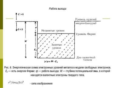 Работа выхода Рис. 8. Энергетическая схема электронных уровней металла в моде...