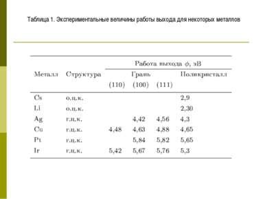 Таблица 1. Экспериментальные величины работы выхода для некоторых металлов