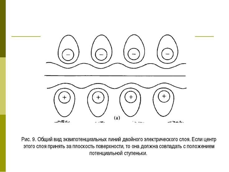 Рис. 9. Общий вид эквипотенциальных линий двойного электрического слоя. Если ...