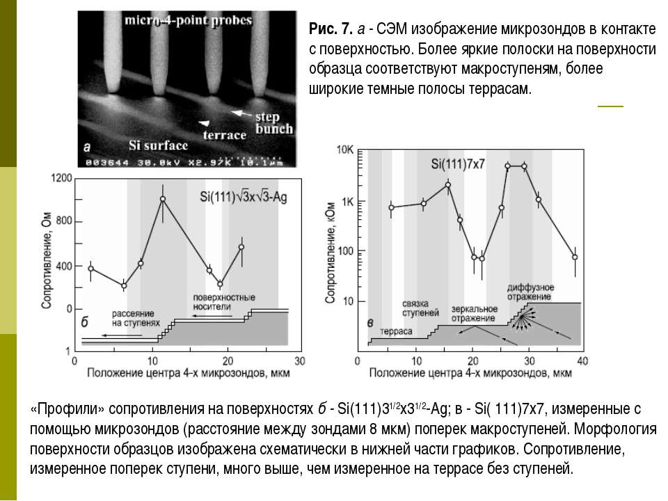 «Профили» сопротивления на поверхностях б - Si(111)31/2x31/2-Ag; в - Si( 111)...