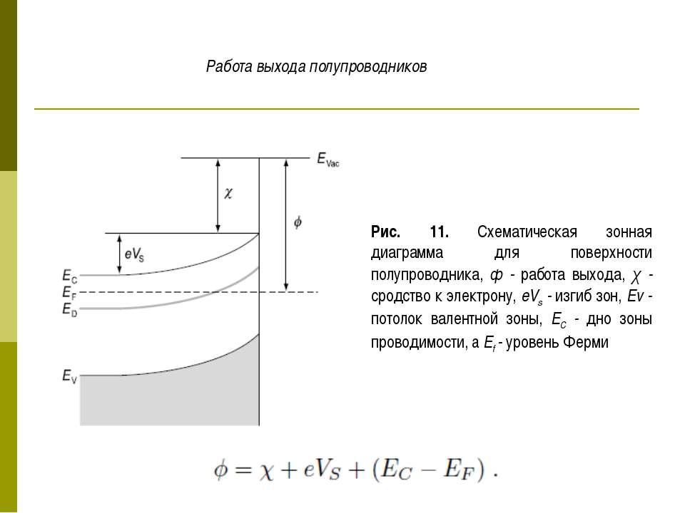 Рис. 11. Схематическая зонная диаграмма для поверхности полупроводника, ф - р...