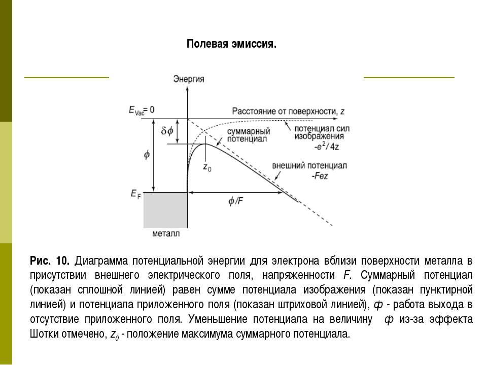 Полевая эмиссия. Рис. 10. Диаграмма потенциальной энергии для электрона вблиз...