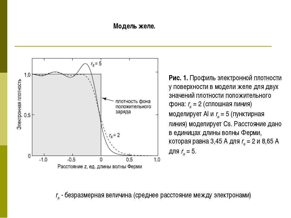 Рис. 1. Профиль электронной плотности у поверхности в модели желе для двух зн...