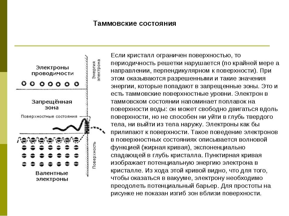 Таммовские состояния Если кристалл ограничен поверхностью, то периодичность р...